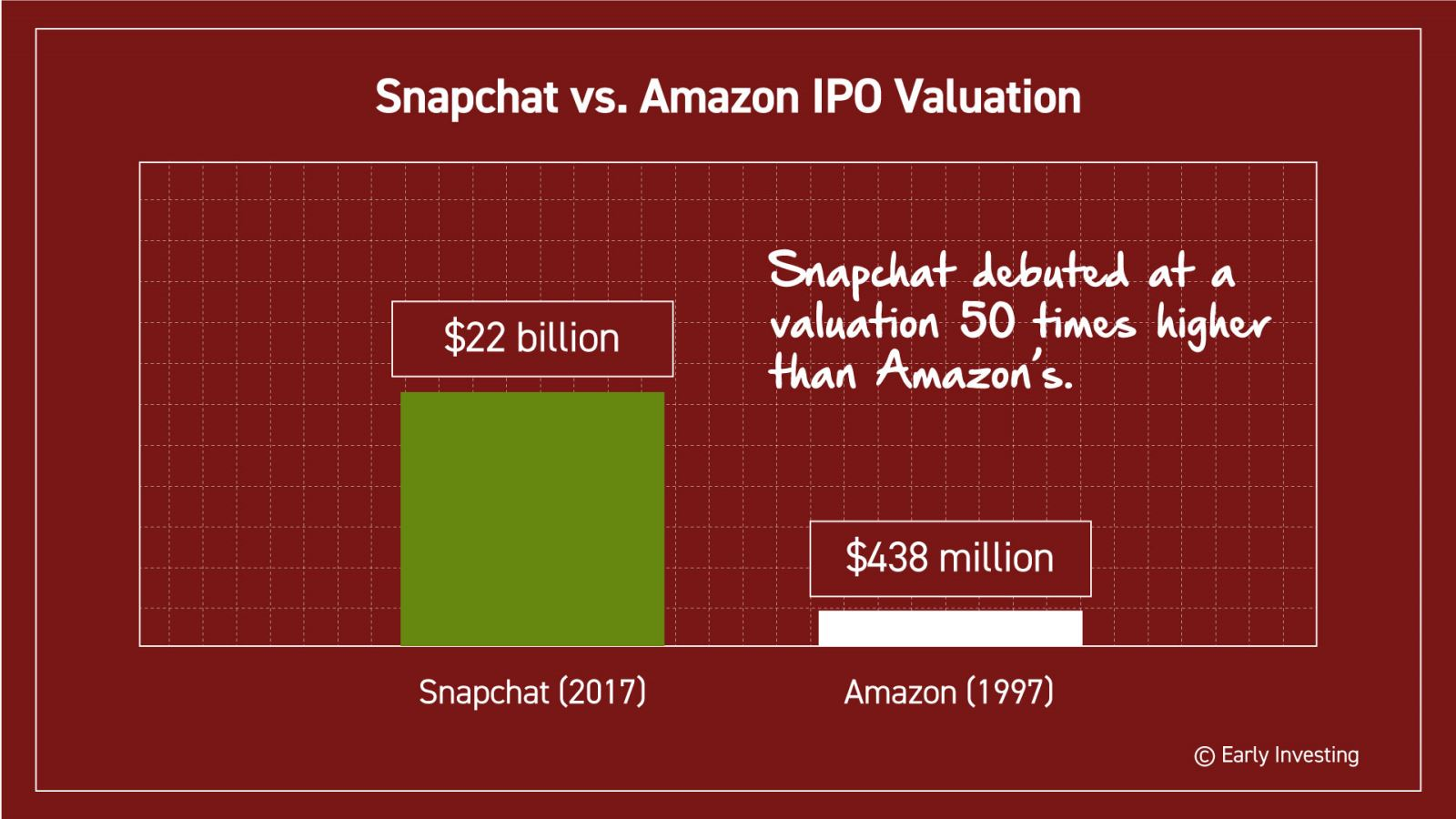 C16 snapchat apple1g and snapchat recently debuted at 22 billion a valuation 50 times higher than amazons image buycottarizona Image collections