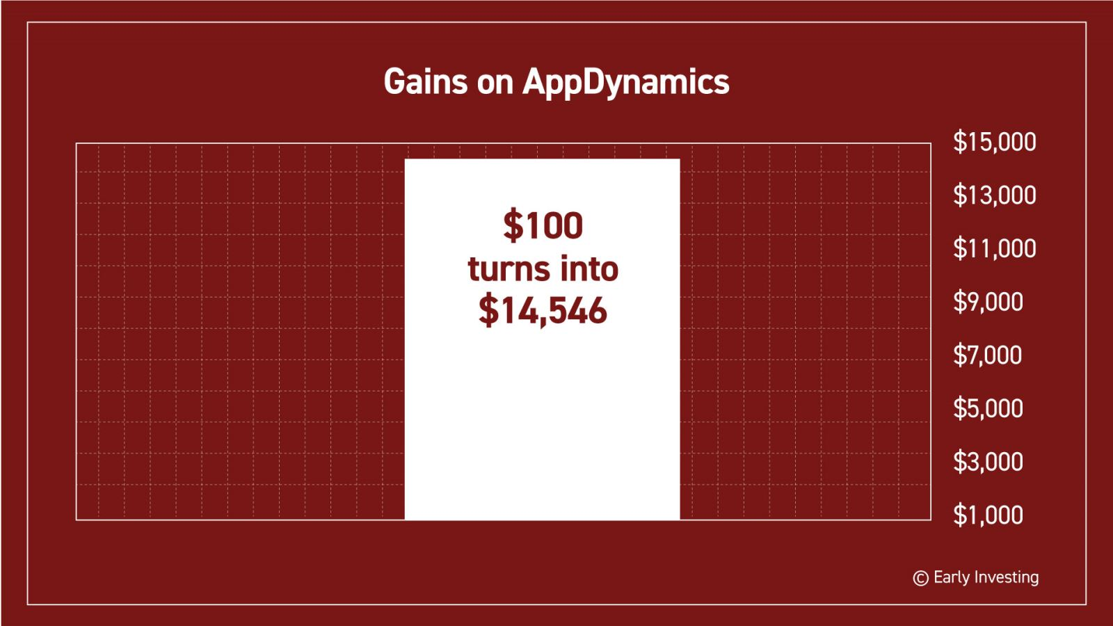 C21 appdynamics gainsg its valued jumped to nearly 2 billion before it was acquired by cisco if youd taken a 100 stake in 2008 youd be sitting on 14546 image buycottarizona Gallery